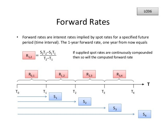 frm interest rate future Calculating and understanding real interest rates rate if you're making a prediction about the future and understanding real interest rates.