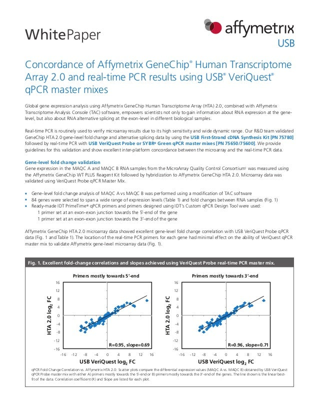 Concordance_of_HTA_array_and_real_time_qPCR_results