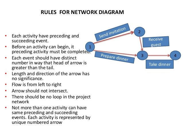 Cpmpertmy 1 rules for network diagram ccuart Images