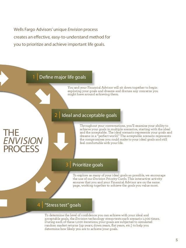 LFC Process