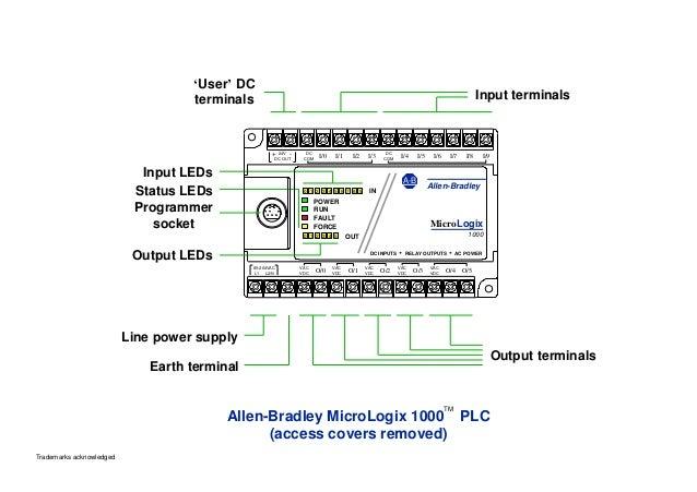Input terminals 'User' DC terminals Input LEDs Status LEDs Programmer socket Output LEDs Line power supply Earth terminal ...