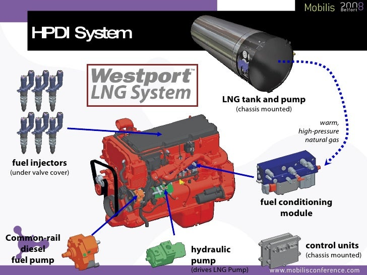 Natural Gas Injection Diesel