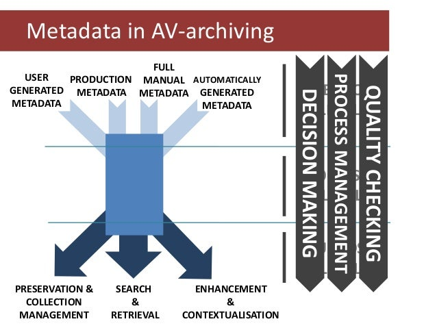 Metadata in AV-archiving PROCESS MANAGEMENT  QUALITY CHECKING  CREATION LEVEL  DECISION MAKING  FULL USER PRODUCTION MANUA...
