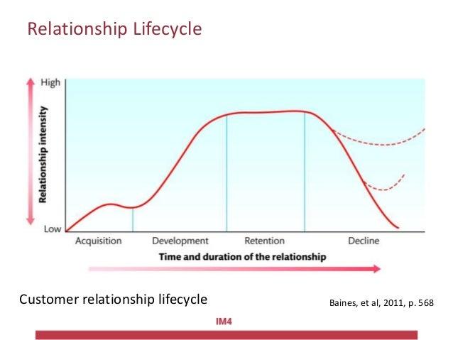 customer relationship lifecycle model