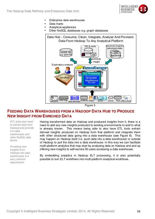 product data hub white paper resources opera solutions mapr data hub white paper v2 2014. Black Bedroom Furniture Sets. Home Design Ideas