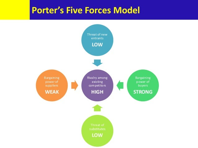 porters 5 forces on ikea Porter's 5 forces is a model that identifies and analyzes the competitive forces that shape every industry, and helps determine an industry's weaknesses and strengths topics.