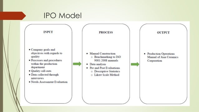 What is ipo model in research
