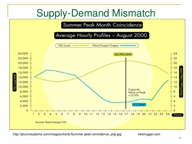 mismatch between supply and demand Read chapter 3 factors affecting patterns of water use: and the problems associated with identifying specific disparities between water supply and demand.