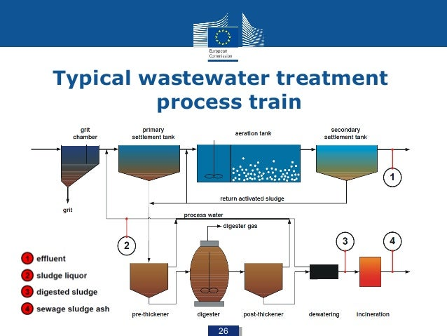 Wastewater Vs Drinking Water Plant