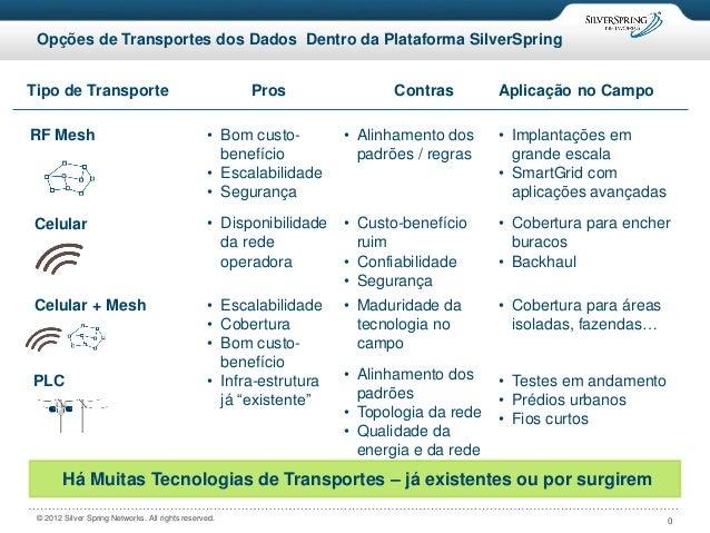 0© 2012 Silver Spring Networks. All rights reserved. Opções de Transportes dos Dados Dentro da Plataforma SilverSpring Há ...