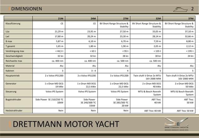 I DRETTMANN MOTOR YACHT I DIMENSIONEN 21M 24M 27M 32M 37M Klassifizierung CE CE BV Short Range Structure & Stability BV Sh...