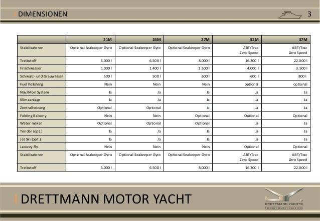 I DRETTMANN MOTOR YACHT 21M 24M 27M 32M 37M Stabilisatoren Optional Seakeeper Gyro Optional Seakeeper Gyro Optional Seakee...