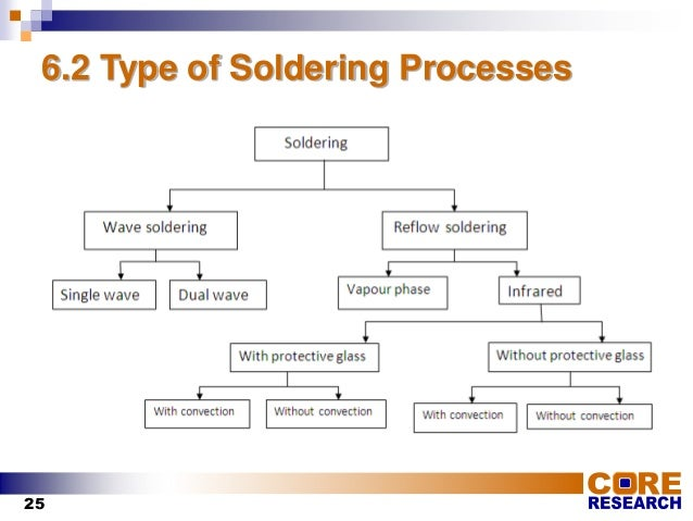 Soldering Training PPT