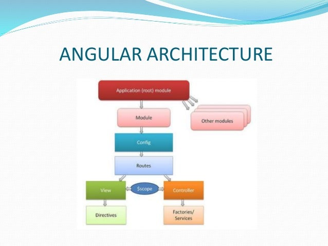 Angularjs practicle explanation angular steps explained ccuart Image collections