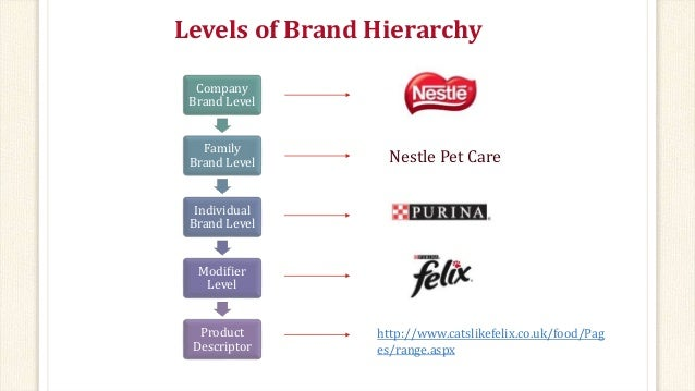 hierarchy of nestle company Browse available job openings at nestle skip navigation home explore our brands home nestle usa you will also be signing up for company updates by subscribing.