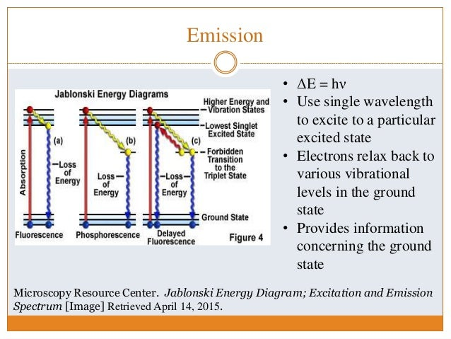 Compiled presentations mos 9 emission microscopy resource center jablonski energy diagram ccuart Choice Image