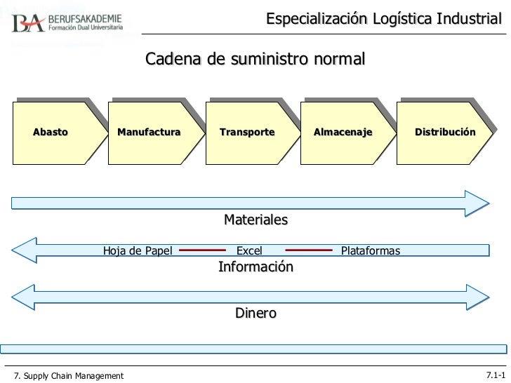 Especialización Logística Industrial                             Cadena de suministro normal    Abasto              Manufa...