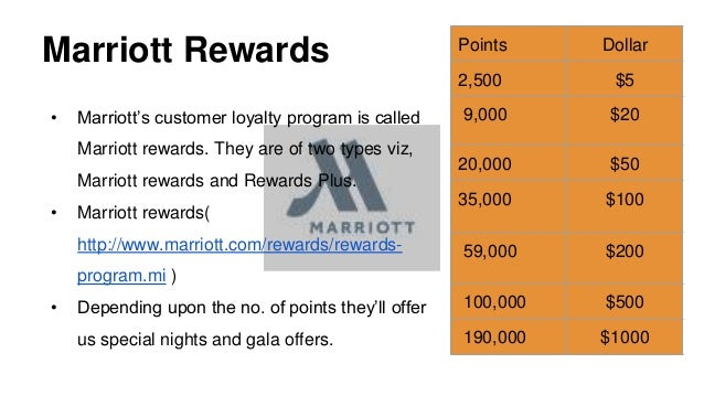 HSBC Credit Card Rewards Program Case Study Help - Case ...