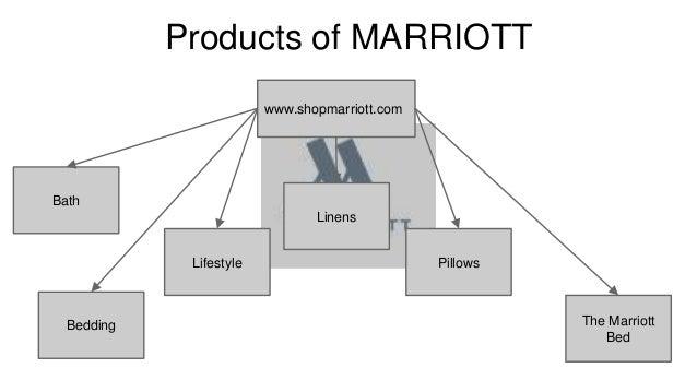 marriott case Sheet10 sheet9 sheet8 sheet7 sheet6 sheet5 sheet4 sheet3 sheet2 sheet1 tax rate equity beta d/d+s s/d+s d/s unlevered beta target d/d+s marriott lodging hilton holiday.