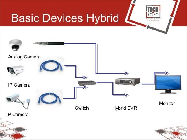 Basic Devices Hybrid Analog Camera IP Camera IP Camera Switch Hybrid DVR Monitor