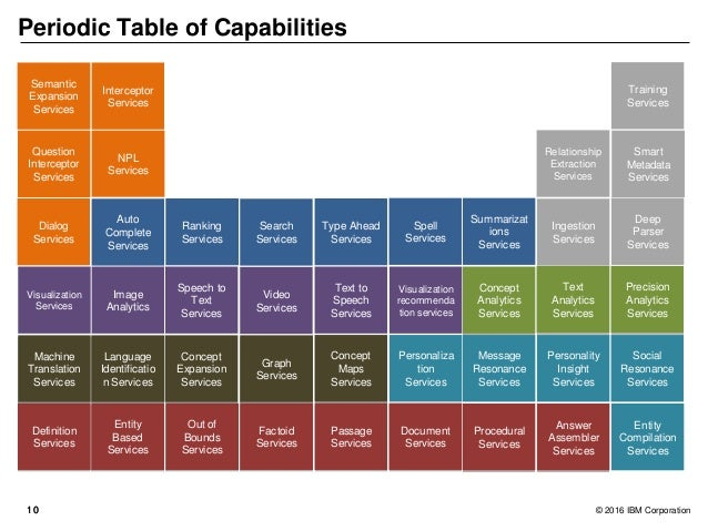 1010 © 2016 IBM Corporation Periodic Table of Capabilities Dialog Services NPL Services Relationship Extraction Services S...