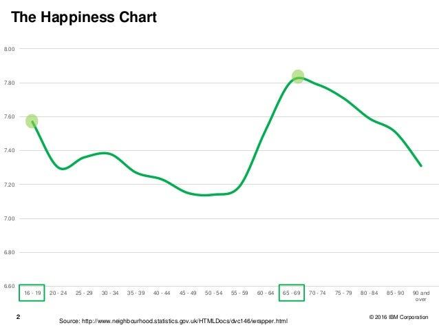 22 © 2016 IBM Corporation The Happiness Chart 6.60 6.80 7.00 7.20 7.40 7.60 7.80 8.00 16 - 19 20 - 24 25 - 29 30 - 34 35 -...