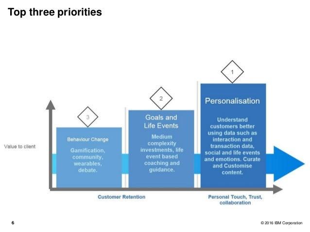 66 © 2016 IBM Corporation Top three priorities