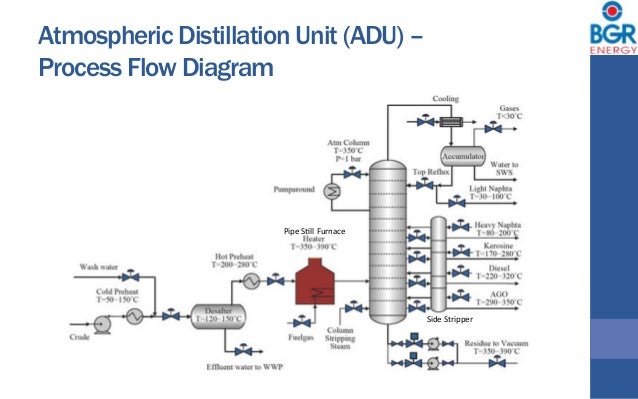 atmospheric distillation unit (adu) – process flow diagram pipe sdll  furnace side stripper