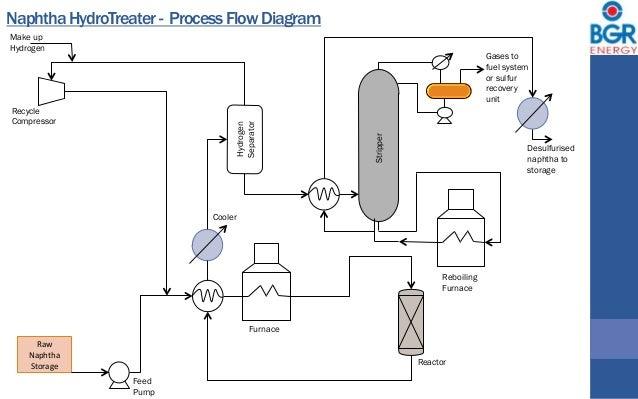 Petroleum Intro