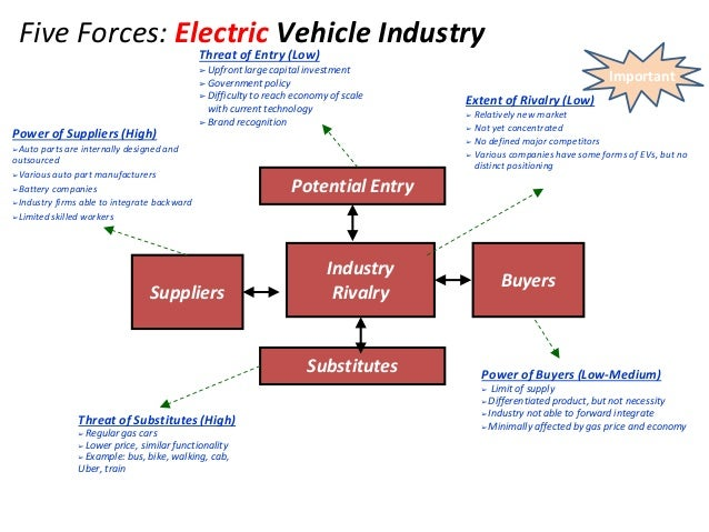 Tesla Battery Change Cost >> Group6-GM Consulting Presentation-Final