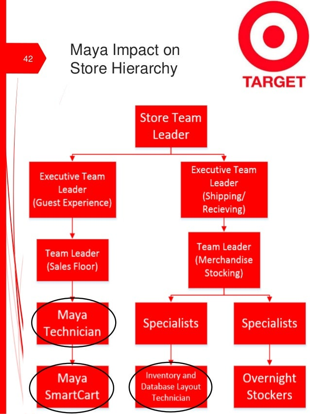 target corporation hierarchy What's it like to work at target take a look at our culture, career opportunities, and commitment to diversity.