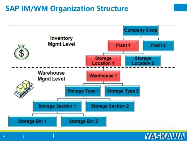 SAP_Inventory_Management_Overview_PPT v1 1