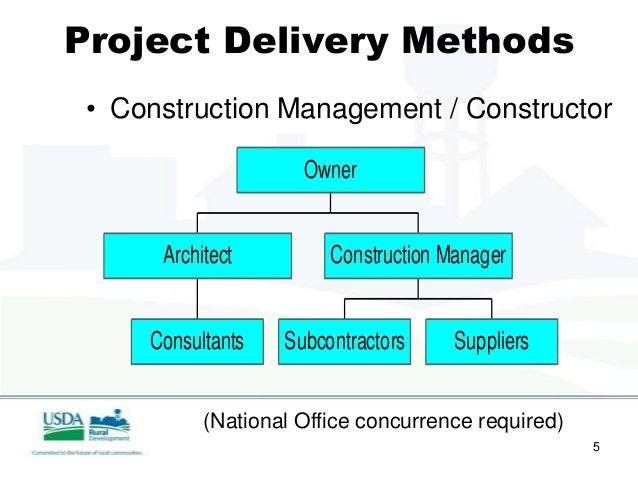 Managment Contractor Design And Build
