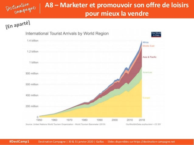 A8  marketer et promouvoir son offre de loisirs pour mieux la vendre Slide 3