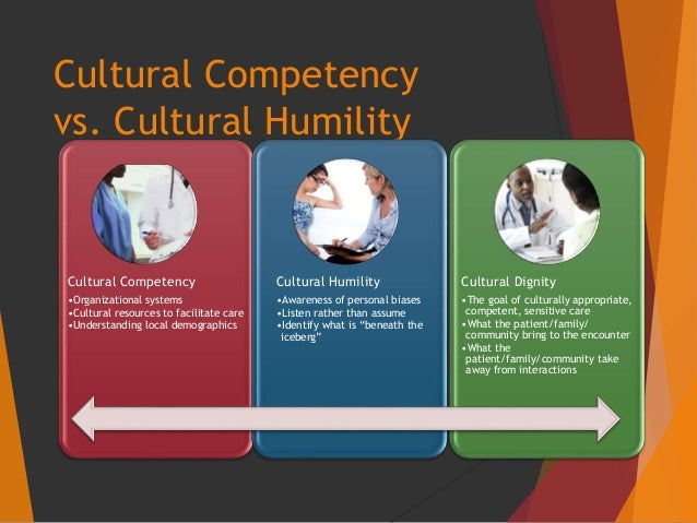 cultural competency and cultural humility in The concept of cultural respect has a positive effect on patient care delivery by cultural competency, multi-cultural resources for health.