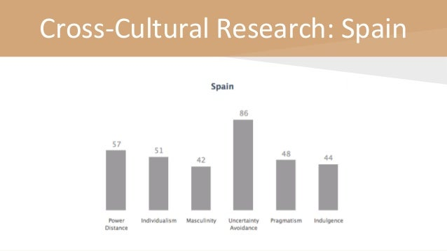 Cross-Cultural Research: Spain
