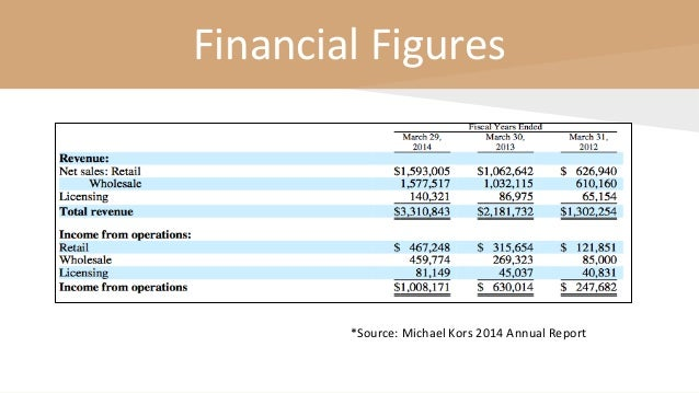 Financial Figures *Source: Michael Kors 2014 Annual Report