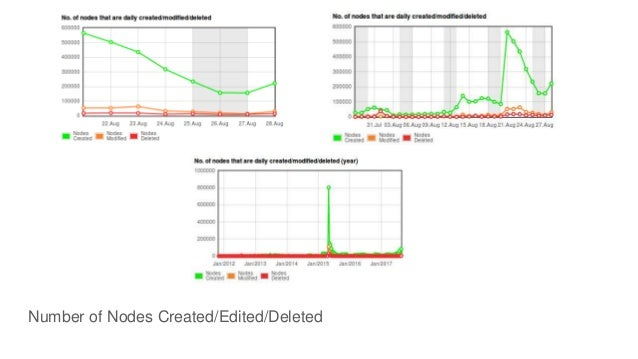 Number of Nodes Created/Edited/Deleted