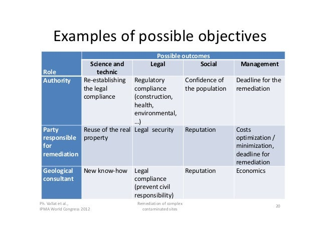 Ipma 2012 managing complexity example of the remediation for Manage by objective template