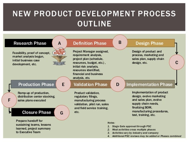 Product development process for New product design and development