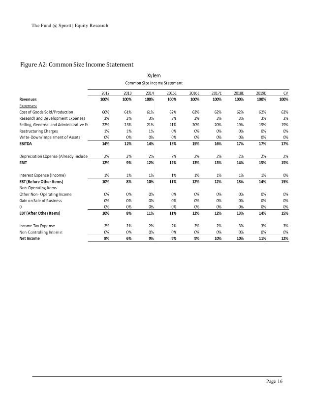 toy world pro forma income statement The business world understands and uses financial state-  using your excel-based budget tocreate proforma  pro forma income statement, and the amount paid, as .
