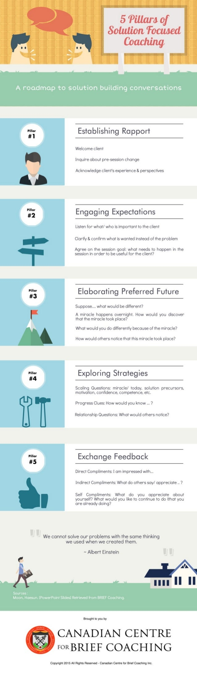 A roadmap to solution building conversations  '3? Establishing Rapport  Welcome client Inquire about pre-session change  A...