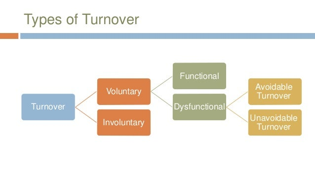 employee turnover types Abstract the objective of this study was to examine the types and sources of  labour turnover which are prevalent in nigerian firms insights gleaned from this .