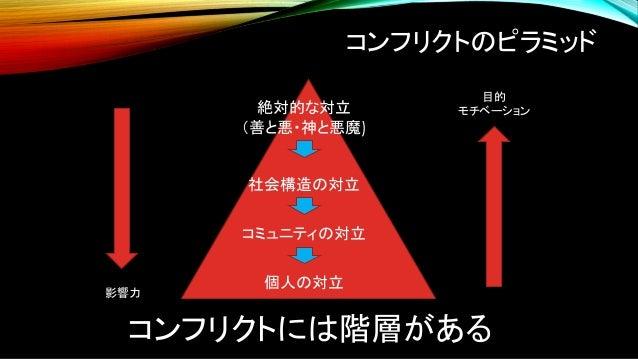 • → 0.1 • → • → (