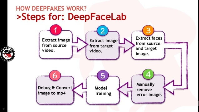 HOW DEEPFAKES WORK? >Steps for: DeepFaceLab 2 31 Extract image from source video. Extract faces from source and target ima...