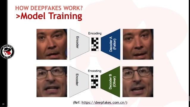 HOW DEEPFAKES WORK? >Model Training (Ref: https://deepfakes.com.cn/)21