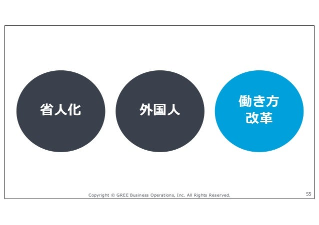 Copyright © GREE Business Operations, Inc. All Rights Reserved. 55 省⼈化 外国⼈ 働き⽅ 改⾰