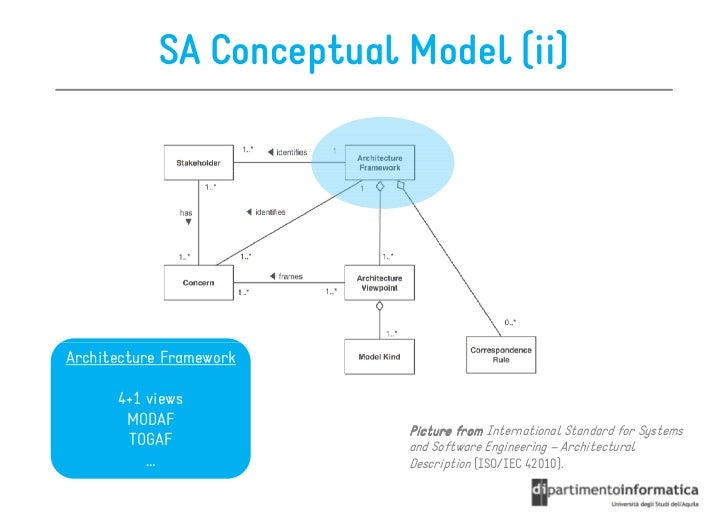 Software architecture by reuse composition and customization for Conceptual model architecture
