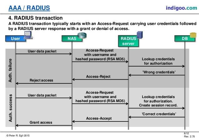 Aaa Amp Radius Protocols