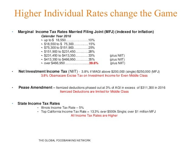 THE GLOBAL FOODBANKING NETWORK Higher Individual Rates change the Game • Marginal Income Tax Rates Married Filing Joint (M...
